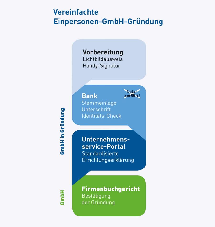 Die vereinfachte GmbH-Gründung erfolgt ganz einfach am Bankschalter.