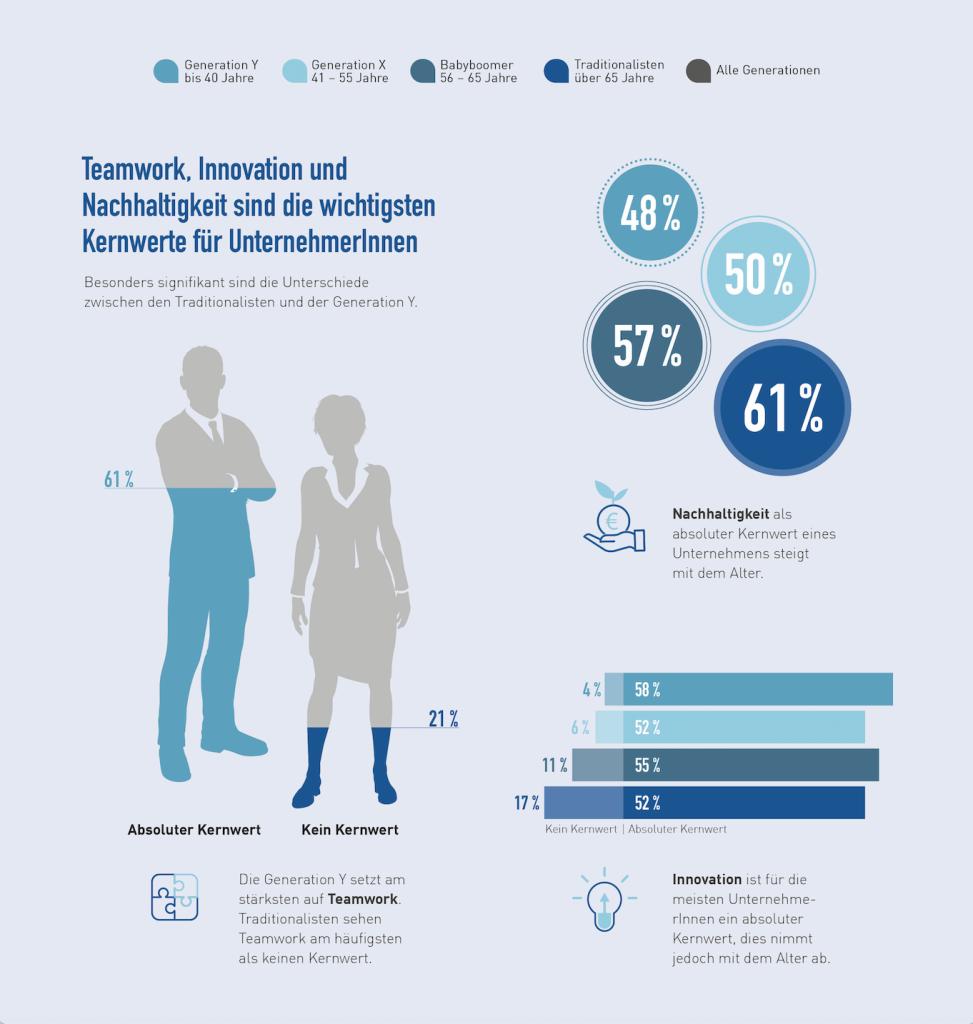 Teamwork, Innovation und Nachhaltigkeit sind die wichtigsten Kernwerte für UnternehmerInnen.