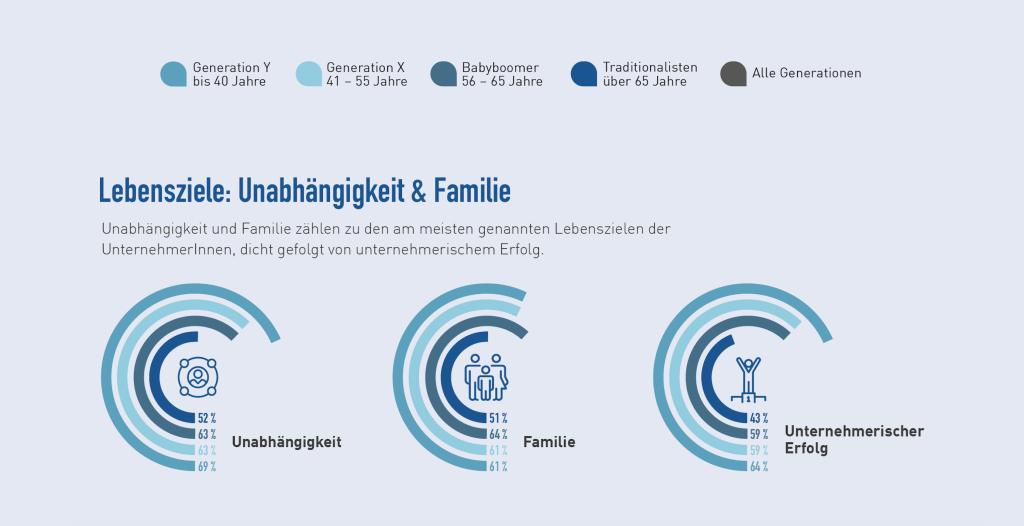 Lebensziele im Generationenvergleich: Unabhängigkeit & Familie vorn