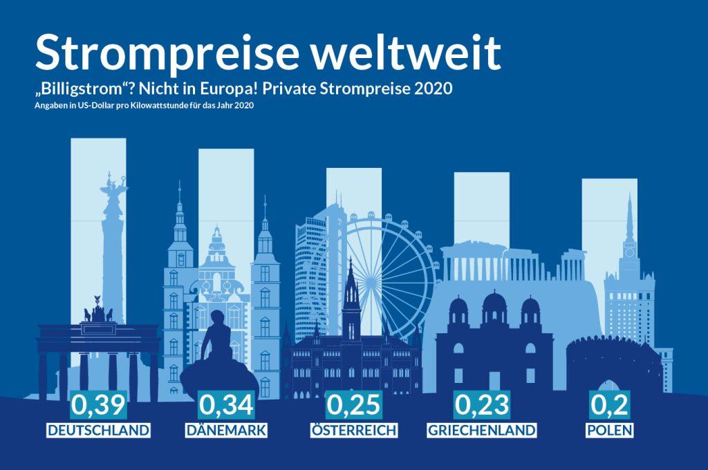 Infografik_Strompreise