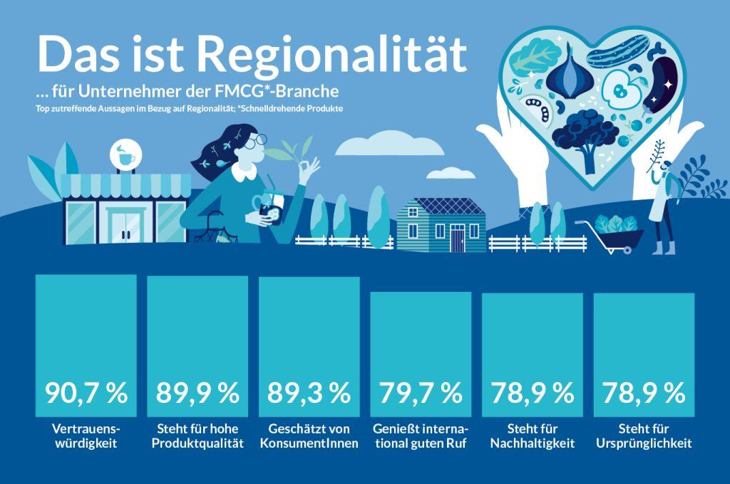 Regionalität Infografik