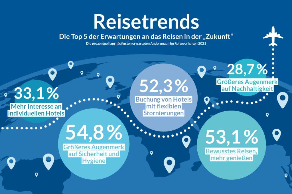 Reisetrends Infografik