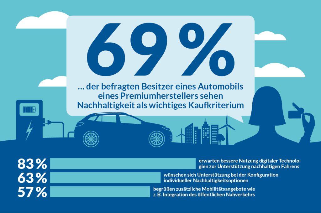 Infografiken April Fahrbare Nachhaltigkeit