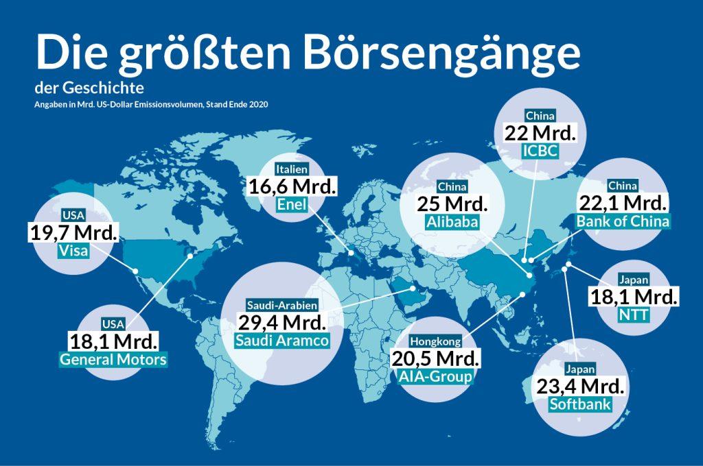 Infografiken April Börse