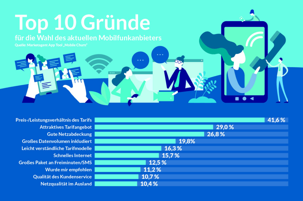 Infografiken junjul Mobilfunk